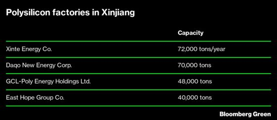 How Biden Gave a Boost to One Xinjiang Solar Manufacturer