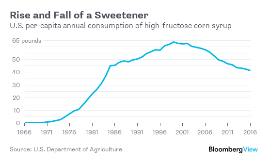 united states department of agriculture sugar world choice