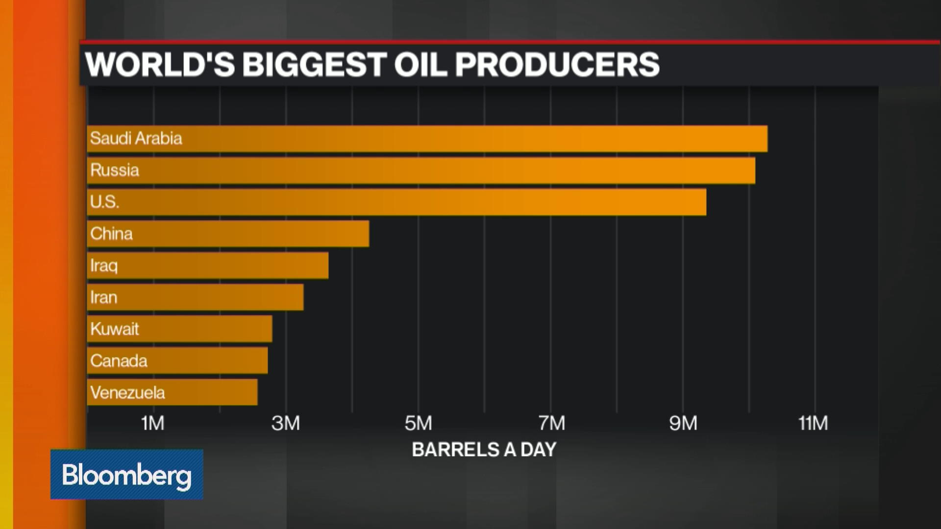 worlds major oil producers - HD 1920×1080