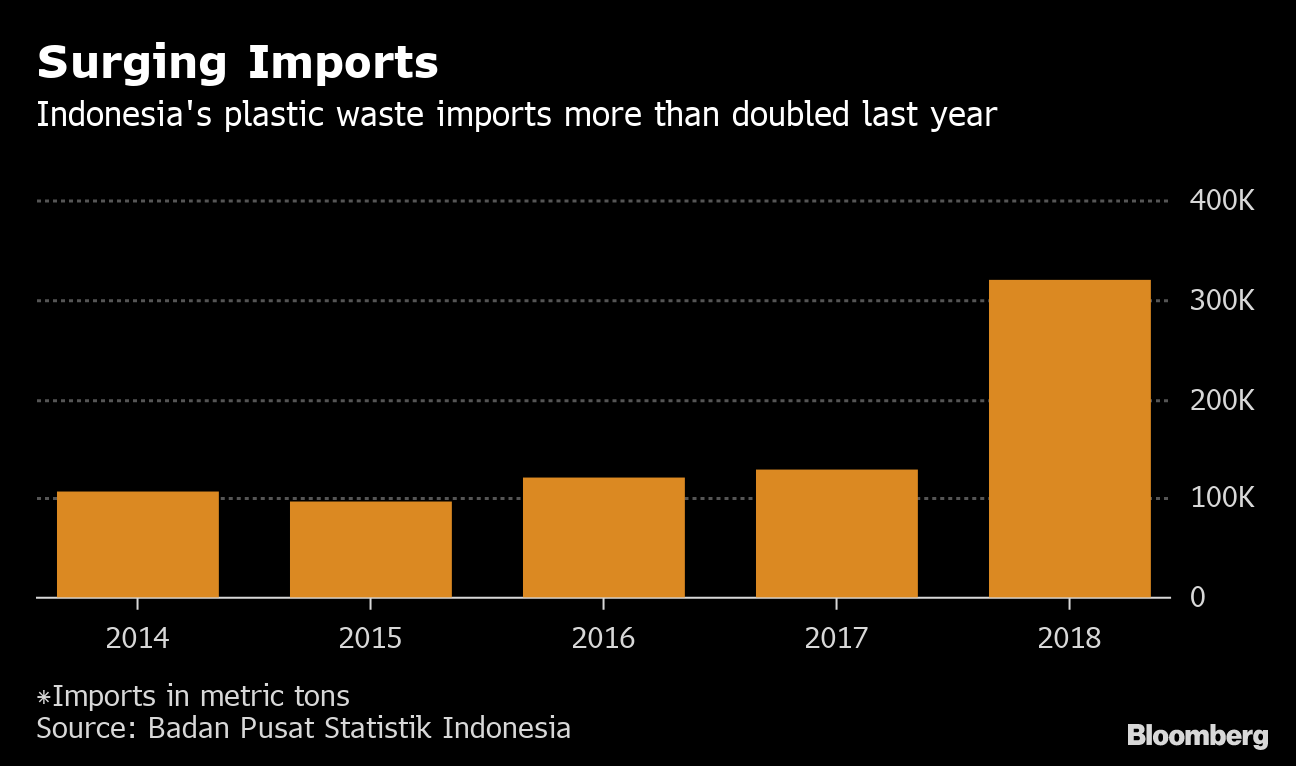 Plastic Waste Piles Up as Indonesia's Import Crackdown Backfires