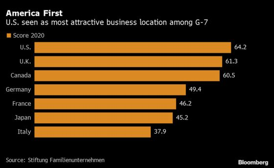 Brexit Drags U.K. Below U.S. in Global Business Location Ranking