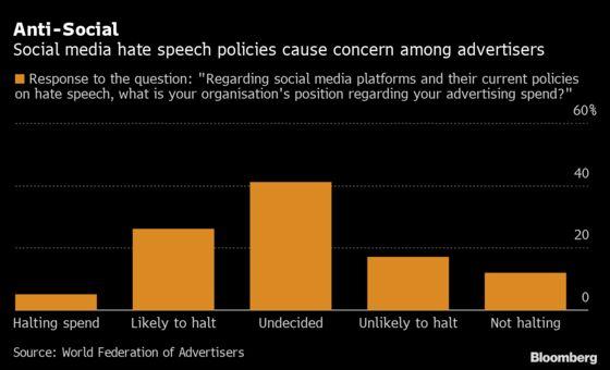A Third of Brands Set to Halt Social Media Spending, Survey Says