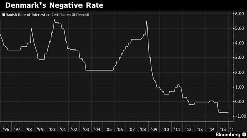Monetary policy in Denmark is hurting its banks.