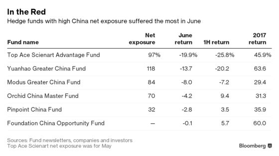 China Hedge Funds Trigger Investor Unease With June Implosion