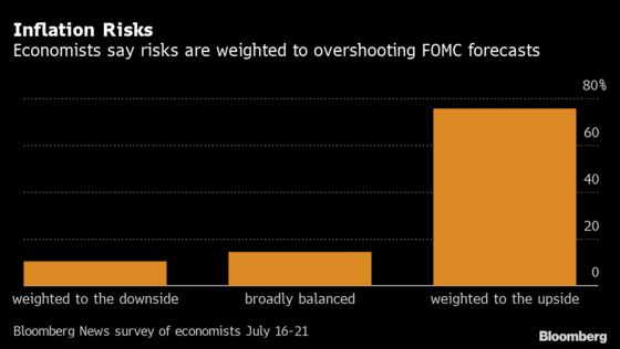 Fed Seen Speeding Taper of MBS in Early-2022 Start to Pullback