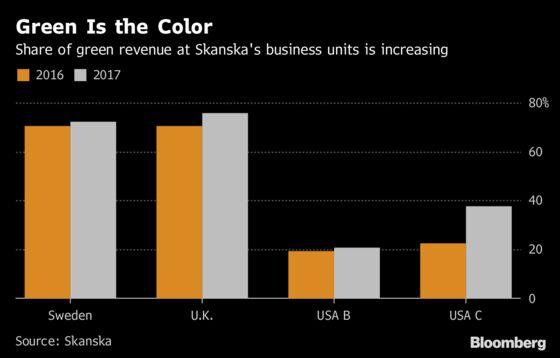 Swedish Builder Sidesteps Trump in Bid to Make U.S. Green Again