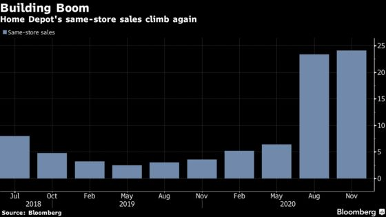 Home Depot Shares Fall After Expenses Climb Alongside Sales