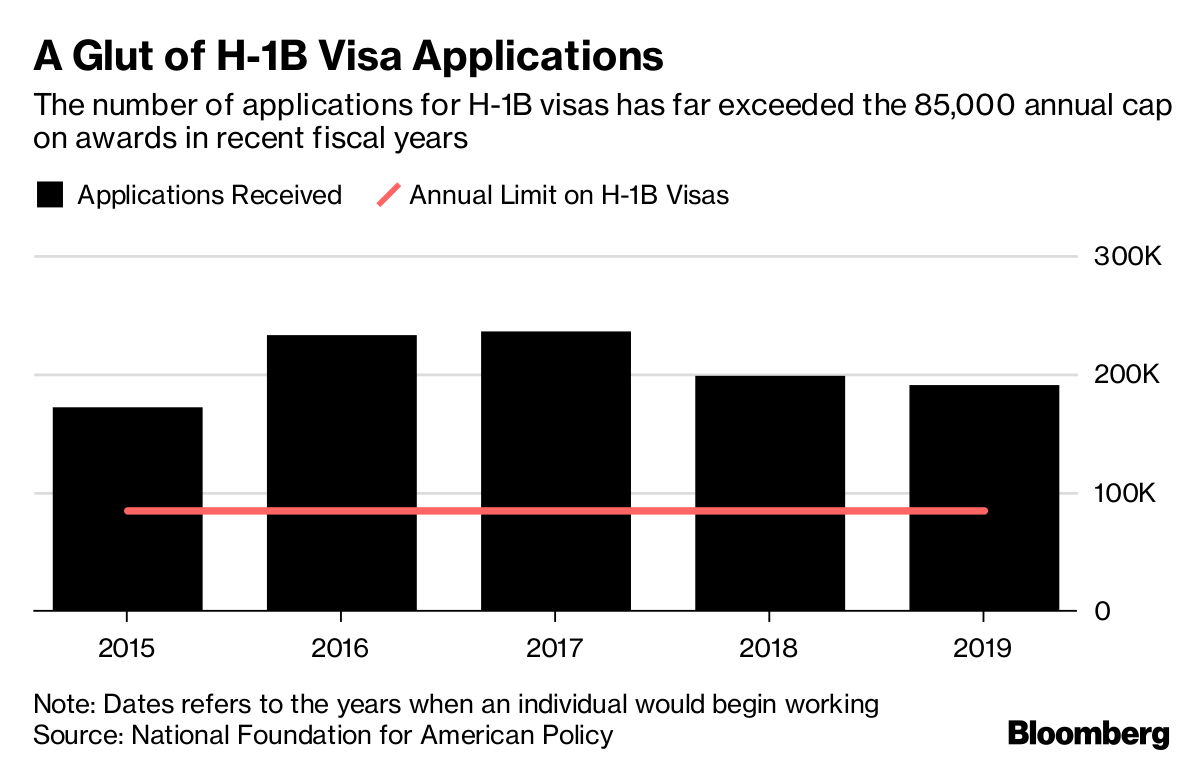 Foreign Tech Workers Face Higher Hurdles in Visa