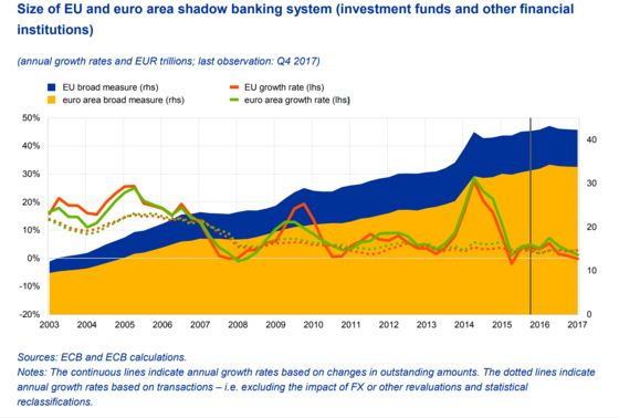 ECB's Draghi Seeks Tougher Policing of $49 Trillion Shadow Banks