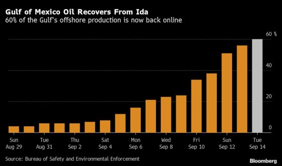 Gulf of Mexico Oil Output at 60% More Than Two Weeks After Ida