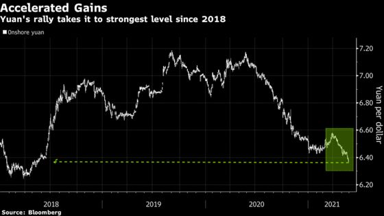 China Moves to Cool Yuan Rally With Fixing, Verbal Warnings