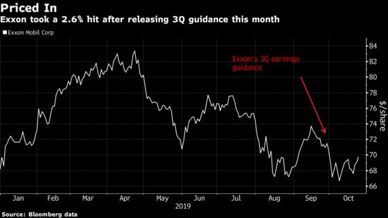 Big Oil Investors Bracing for Bad News as Headwinds Gather