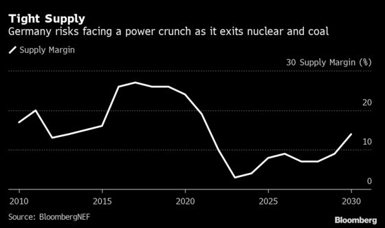 Germany Flirts With Power Crunch in Nuclear and Coal Exit