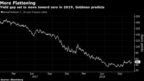 Goldman Sees Fed Hikes Pushing 2- to 30-Year Spread Toward Zero