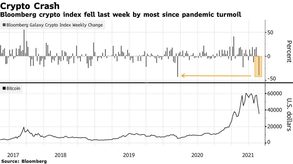 L'indice cryptographique de Bloomberg a chuté la semaine dernière le plus depuis la crise pandémique