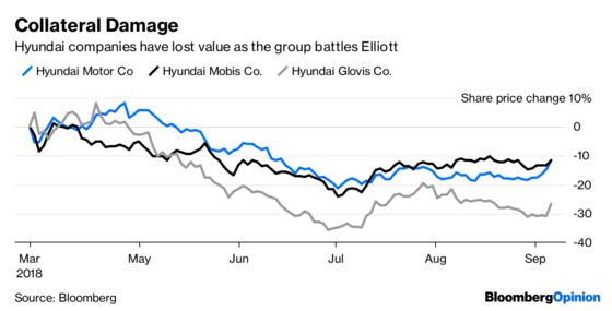 Elliott Playing Nice With Hyundai Isn't Working