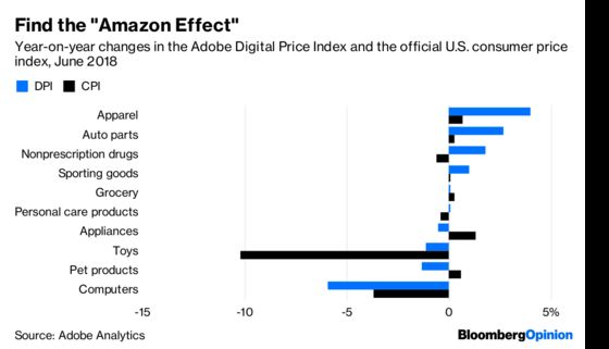 The 'Amazon Effect' Can Drive Prices Up, Too