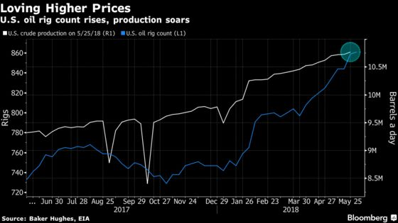 Oil Bulls Lose Heart as Mega Producers Signal More Supplies