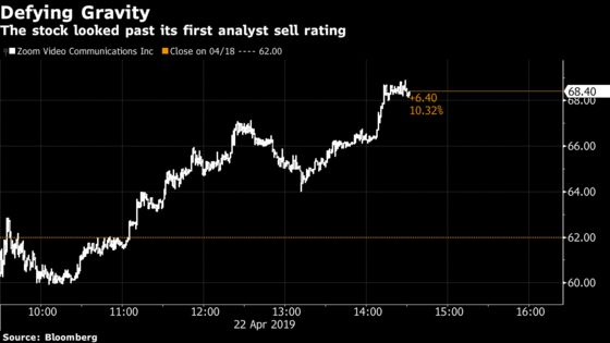 Zoom Shrugs Off First Bear Call as Shares Extend Rally