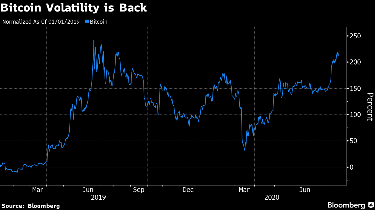 Bitcoin Volatility is Back