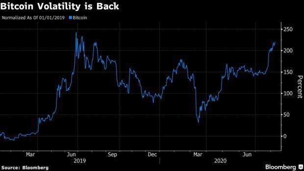 Bitcoin Volatility is Back
