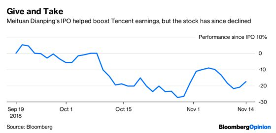 Now's Not the Time to Celebrate Tencent Earnings