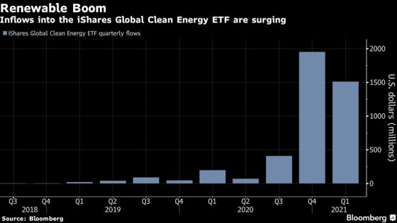 Dot-com Era Stock Valuations Bring Bubble Fears to ESG Funds