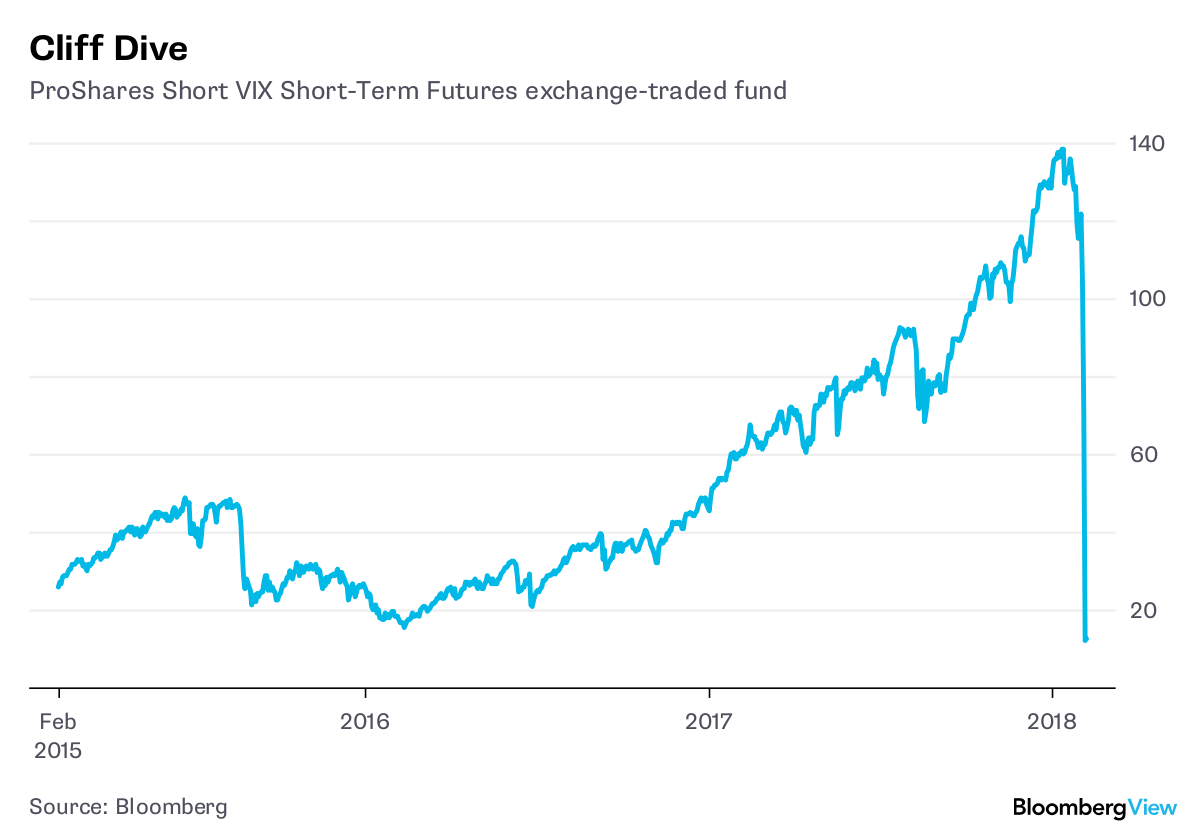 Stock volatility eases, but too late for some