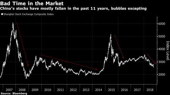 China's Stock Gauge Closes 50% Below 2015 Peak