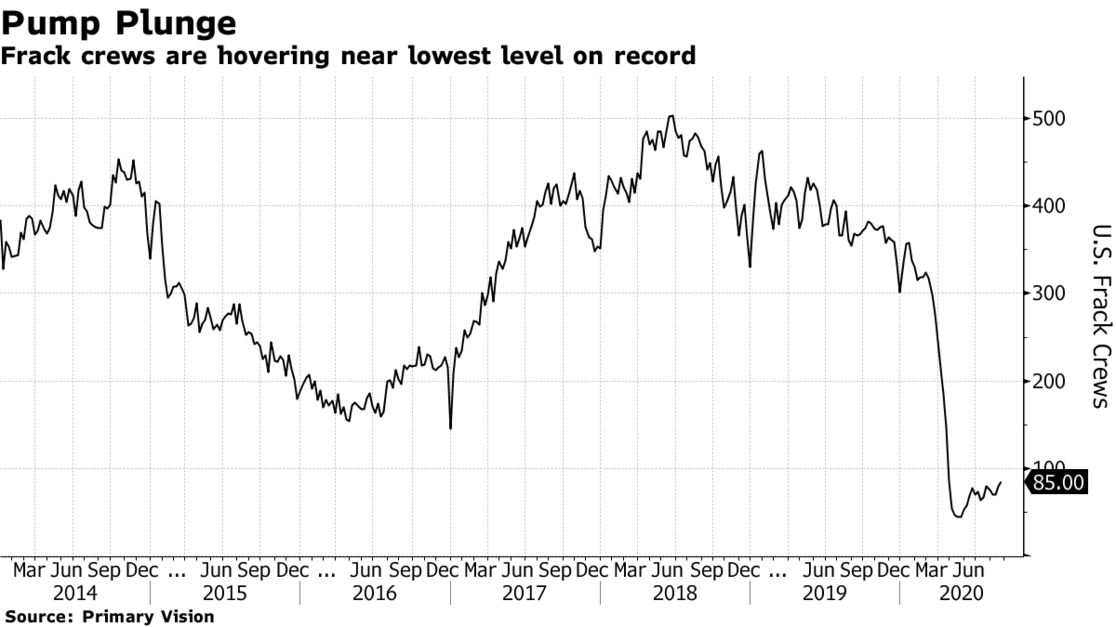 Frack crews are hovering near lowest level on record