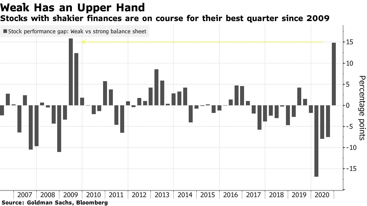 Stocks with shakier finances are on course for their best quarter since 2009