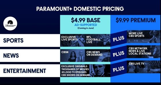 Paramount+ Is a Mountain. But Can It Move Them?