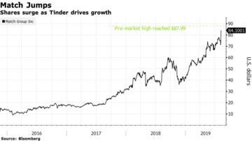 Match (MTCH) Stock Surges to Record High on Tinder Growth