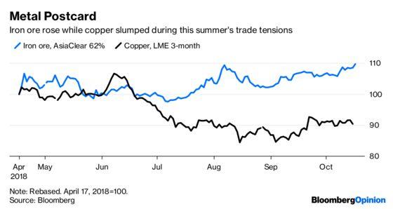 Rising Iron-Ore Prices Seem to Defy Economic Logic