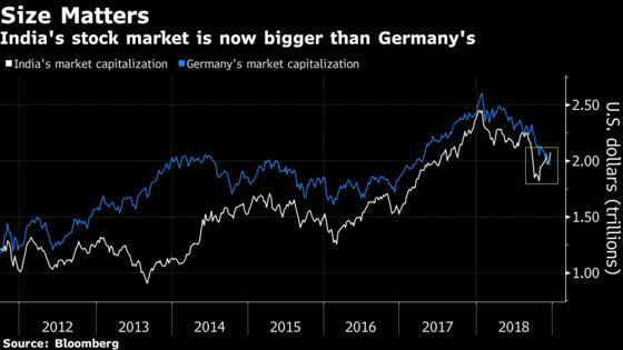 India's Stock Market Leapfrogs Germany's to Become World's Seventh-Biggest