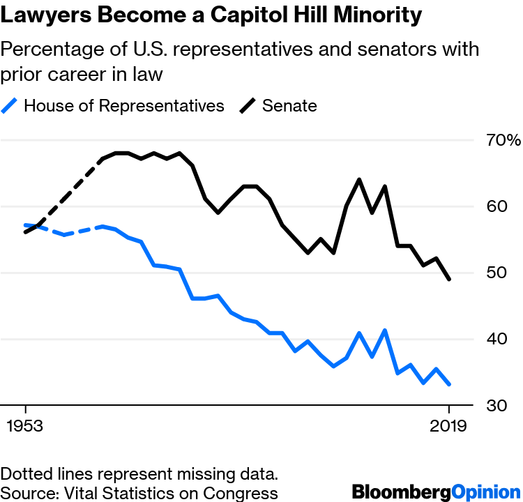 Congress Might Need More Lawyers - Bloomberg