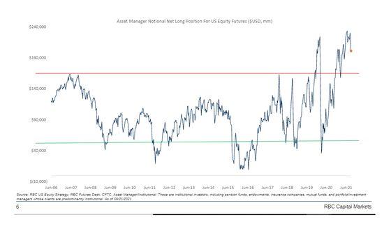 U.S. Stocks Are Vulnerable as Big Investors Lose Faith, RBC Says