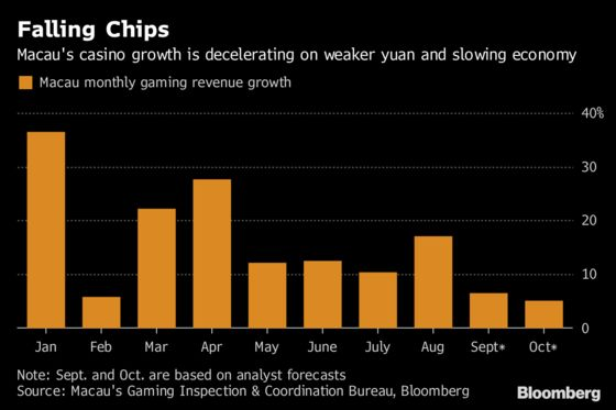 Golden Week Isn't Looking as Prosperous for Macau's Casinos