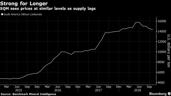 Lithium Giant Sees Strong Prices for Longer Amid Ramp-Up Issues