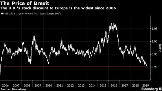 Here's the State of U.K. Stocks as Boris Johnson Takes Office