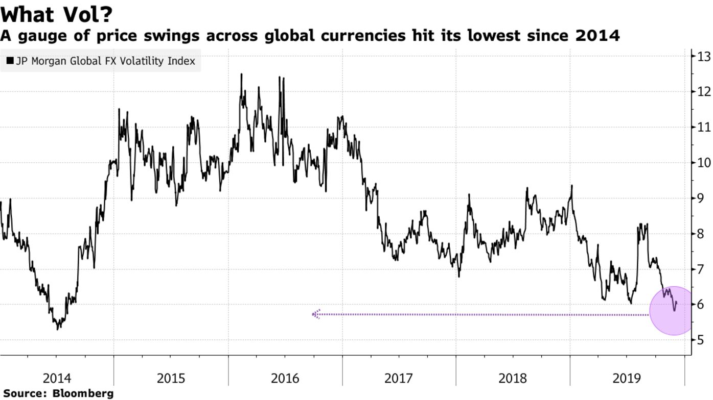 A gauge of price swings across global currencies hit its lowest since 2014