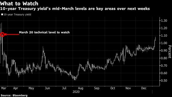 Quants Ditch Treasuries Amid Battle Over How High Yields Can Go
