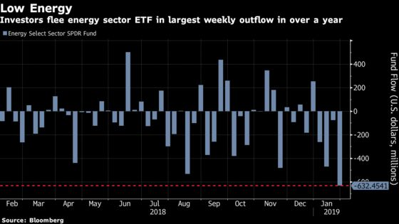 The Largest Energy ETF Has Its Worst Week in 18 Months