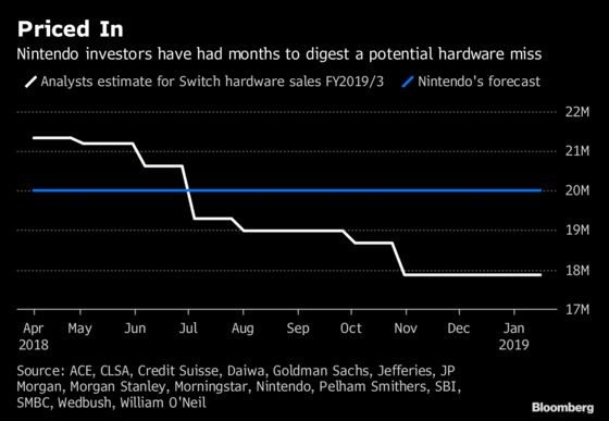 Nintendo Rebounds as Optimistic Signs Emerge After a Brutal Year