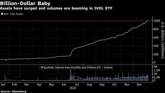 Nancy Davis Has $1 Billion After Ditching Hedge Fund for ETF