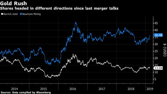 Newmont CEO Calls Barrick Move 'Desperate' as Miner Summit Looms