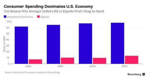 Consumer Spending Versus Exports