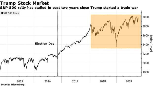 S&P 500 rally has stalled in past two years since Trump started a trade war