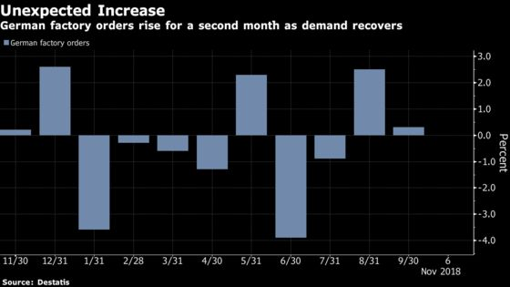German Factory Orders Unexpectedly Rise as Domestic Demand Gains