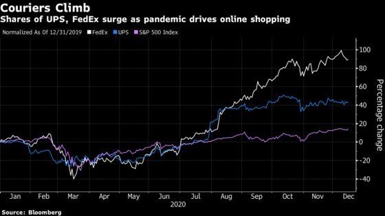 UPS Cuts Gap With FedEx in Risky Bragging-Rights Fight on Speed